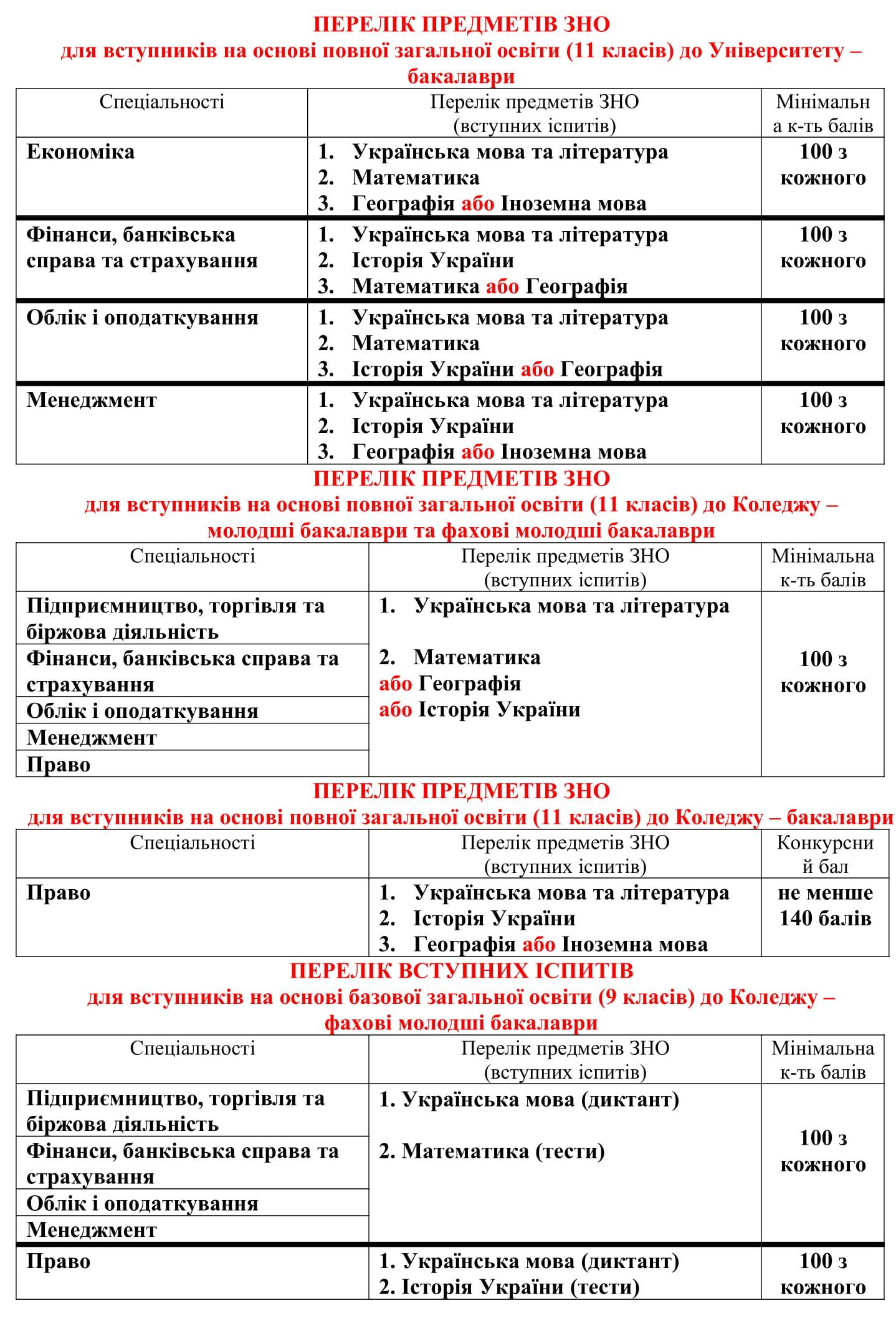 perelik_predmetiv_zno-1.jpg (360.55 Kb)